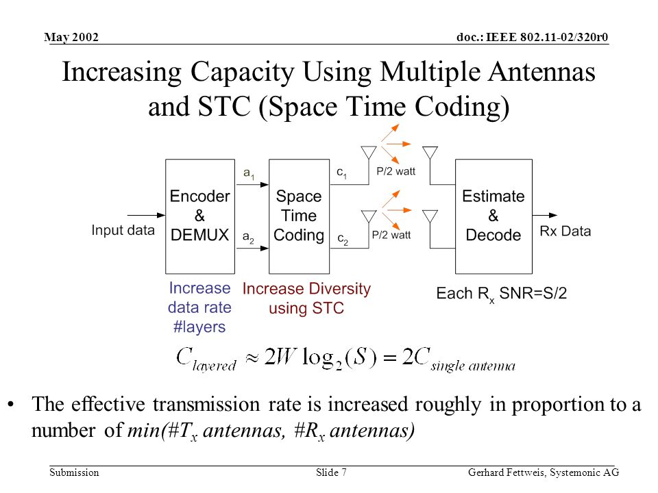 doc.: IEEE 802.11-02/320r0 Submission May 2002 Gerhard Fettweis, Systemonic AGSlide 7 Increasing Capacity Using Multiple Antennas and STC (Space Time Coding) The effective transmission rate is increased roughly in proportion to a number of min(#T x antennas, #R x antennas)