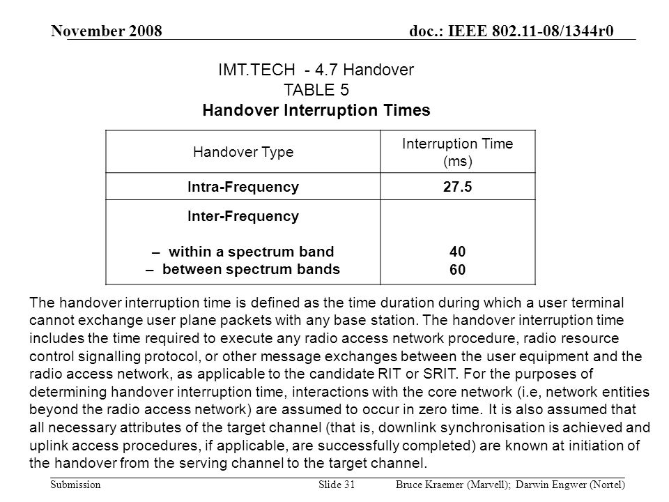 doc.: IEEE 802.11-08/1344r0 Submission November 2008 Bruce Kraemer (Marvell); Darwin Engwer (Nortel)Slide 31 Handover Type Interruption Time (ms) Intra-Frequency27.5 Inter-Frequency – within a spectrum band – between spectrum bands 40 60 IMT.TECH - 4.7 Handover TABLE 5 Handover Interruption Times The handover interruption time is defined as the time duration during which a user terminal cannot exchange user plane packets with any base station.