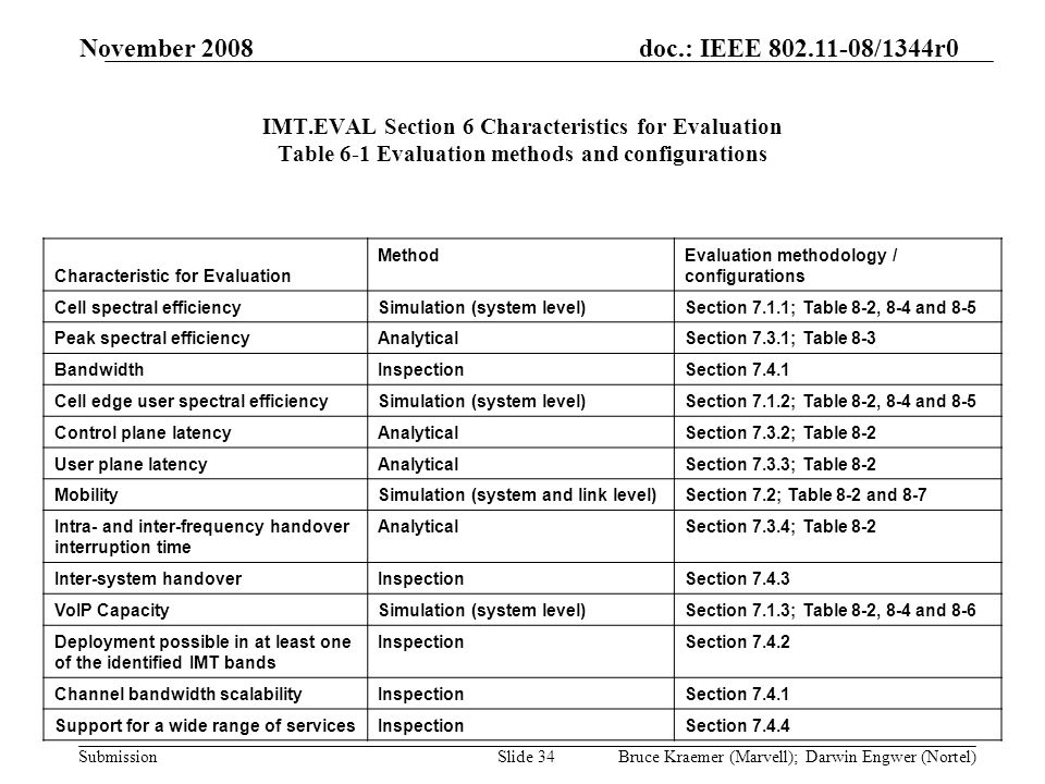 doc.: IEEE 802.11-08/1344r0 Submission November 2008 Bruce Kraemer (Marvell); Darwin Engwer (Nortel)Slide 34 IMT.EVAL Section 6 Characteristics for Evaluation Table 6-1 Evaluation methods and configurations Characteristic for Evaluation MethodEvaluation methodology / configurations Cell spectral efficiencySimulation (system level)Section 7.1.1; Table 8-2, 8-4 and 8-5 Peak spectral efficiencyAnalyticalSection 7.3.1; Table 8-3 BandwidthInspectionSection 7.4.1 Cell edge user spectral efficiencySimulation (system level)Section 7.1.2; Table 8-2, 8-4 and 8-5 Control plane latencyAnalyticalSection 7.3.2; Table 8-2 User plane latencyAnalyticalSection 7.3.3; Table 8-2 MobilitySimulation (system and link level)Section 7.2; Table 8-2 and 8-7 Intra- and inter-frequency handover interruption time AnalyticalSection 7.3.4; Table 8-2 Inter-system handoverInspectionSection 7.4.3 VoIP CapacitySimulation (system level)Section 7.1.3; Table 8-2, 8-4 and 8-6 Deployment possible in at least one of the identified IMT bands InspectionSection 7.4.2 Channel bandwidth scalabilityInspectionSection 7.4.1 Support for a wide range of servicesInspectionSection 7.4.4