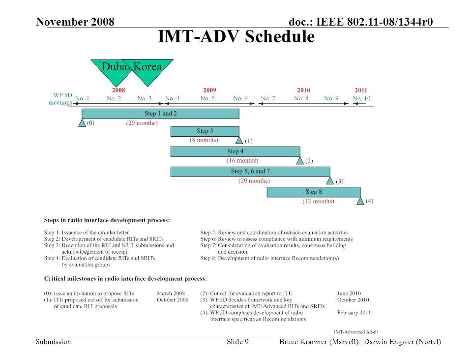 doc.: IEEE 802.11-08/1344r0 Submission November 2008 Bruce Kraemer (Marvell); Darwin Engwer (Nortel)Slide 40 SG5 Meeting Schedule GROUPNo.STARTSTOPPLACE SG5 10 Nov-0811 Nov-08Geneva