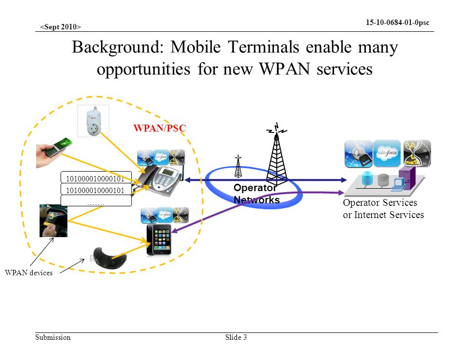 Submission 15-10-0684-01-0psc Scenario: Integration WPAN to Operators Network Slide 4 FFD RFD UMTS Operator Core Network Operator Services or Internet Services Home Network Home sensor sends the information via 3G fixed terminal and service platform to mobile users, or vise versa Without authentication and authorization, malicious nodes can –Inject false data into the network, misleading decision makers;