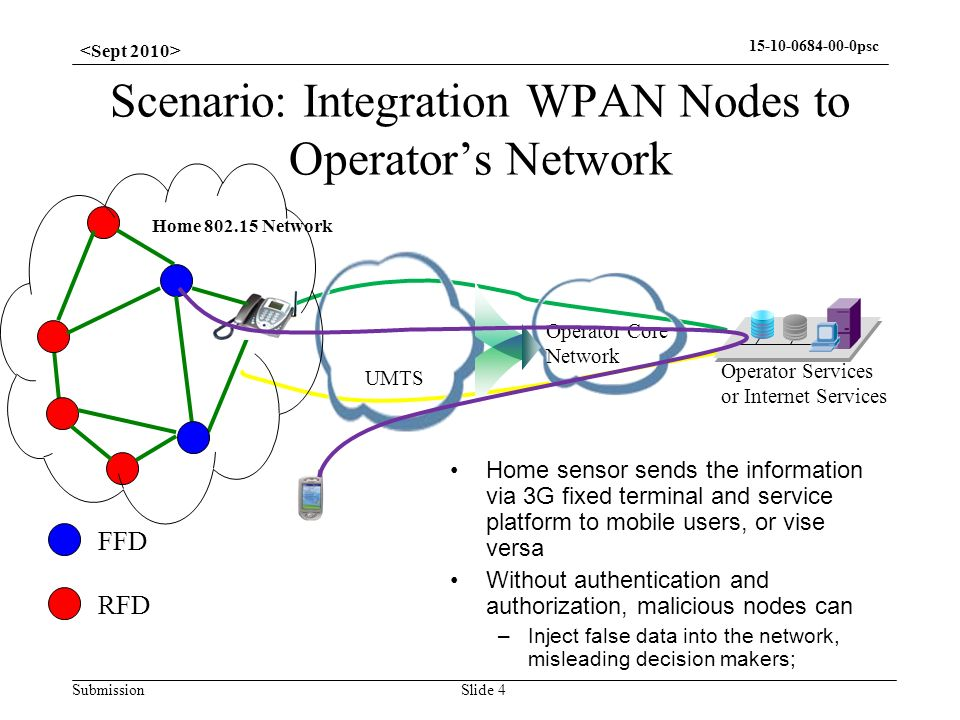 Submission psc Scenario: Integration WPAN Nodes to Operators Network Slide 4 FFD RFD UMTS Operator Core Network Operator Services or Internet Services Home Network Home sensor sends the information via 3G fixed terminal and service platform to mobile users, or vise versa Without authentication and authorization, malicious nodes can –Inject false data into the network, misleading decision makers;