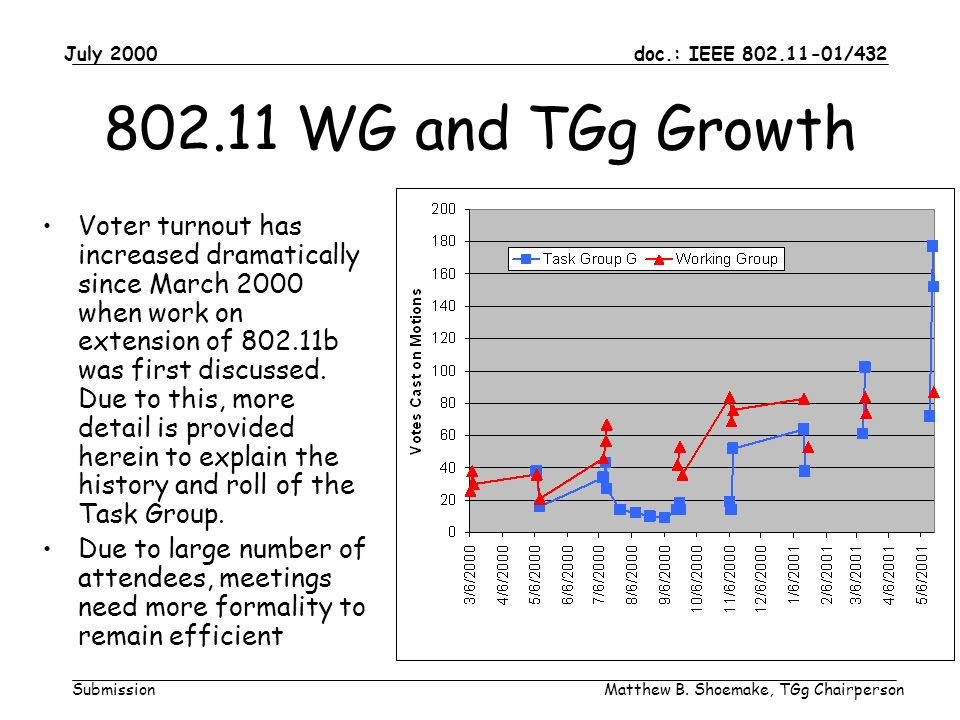 doc.: IEEE 802.11-01/432 Submission July 2000 Matthew B. Shoemake, TGg Chairperson 802.11 WG and TGg Growth Voter turnout has increased dramatically s