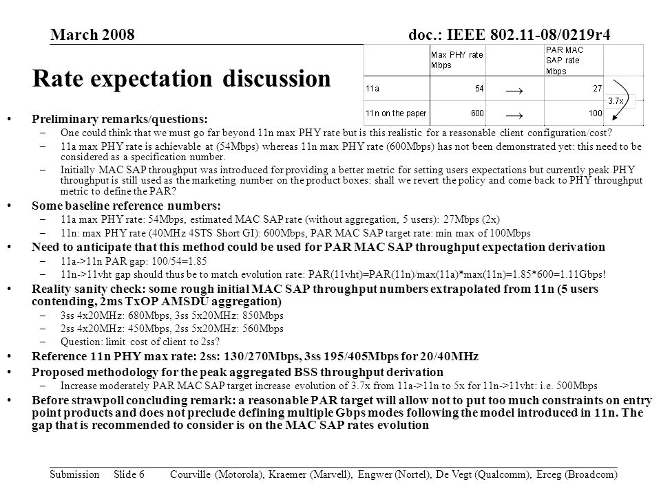 doc.: IEEE 802.11-08/0219r4 Submission March 2008 Courville (Motorola), Kraemer (Marvell), Engwer (Nortel), De Vegt (Qualcomm), Erceg (Broadcom)Slide 6 Rate expectation discussion Preliminary remarks/questions: –One could think that we must go far beyond 11n max PHY rate but is this realistic for a reasonable client configuration/cost.