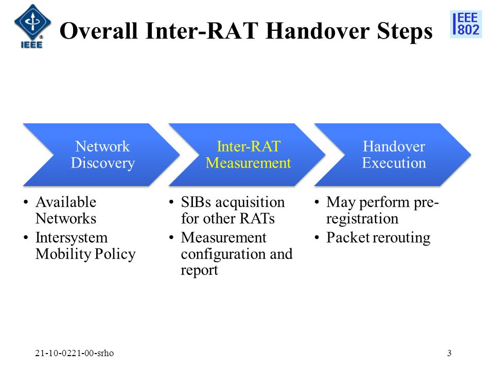 Overall Inter-RAT Handover Steps Network Discovery Available Networks Intersystem Mobility Policy Inter-RAT Measurement SIBs acquisition for other RATs Measurement configuration and report Handover Execution May perform pre- registration Packet rerouting srho3