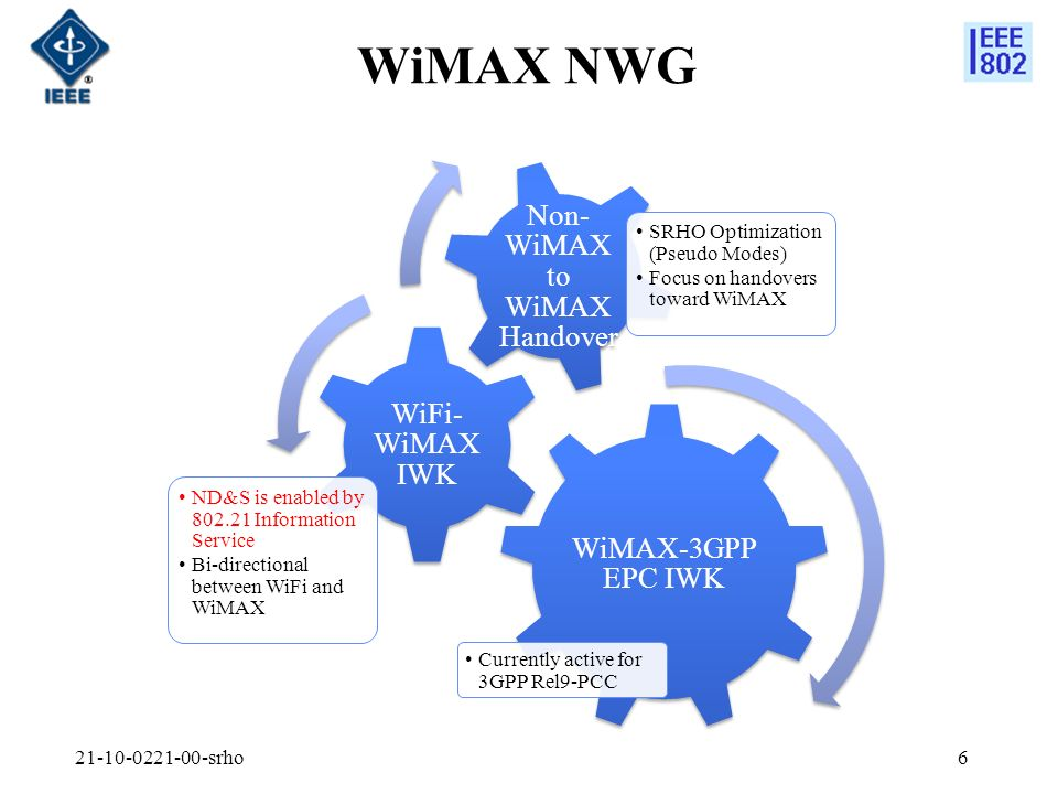 WiMAX NWG WiMAX-3GPP EPC IWK Currently active for 3GPP Rel9-PCC WiFi- WiMAX IWK ND&S is enabled by Information Service Bi-directional between WiFi and WiMAX Non- WiMAX to WiMAX Handover SRHO Optimization (Pseudo Modes) Focus on handovers toward WiMAX srho6