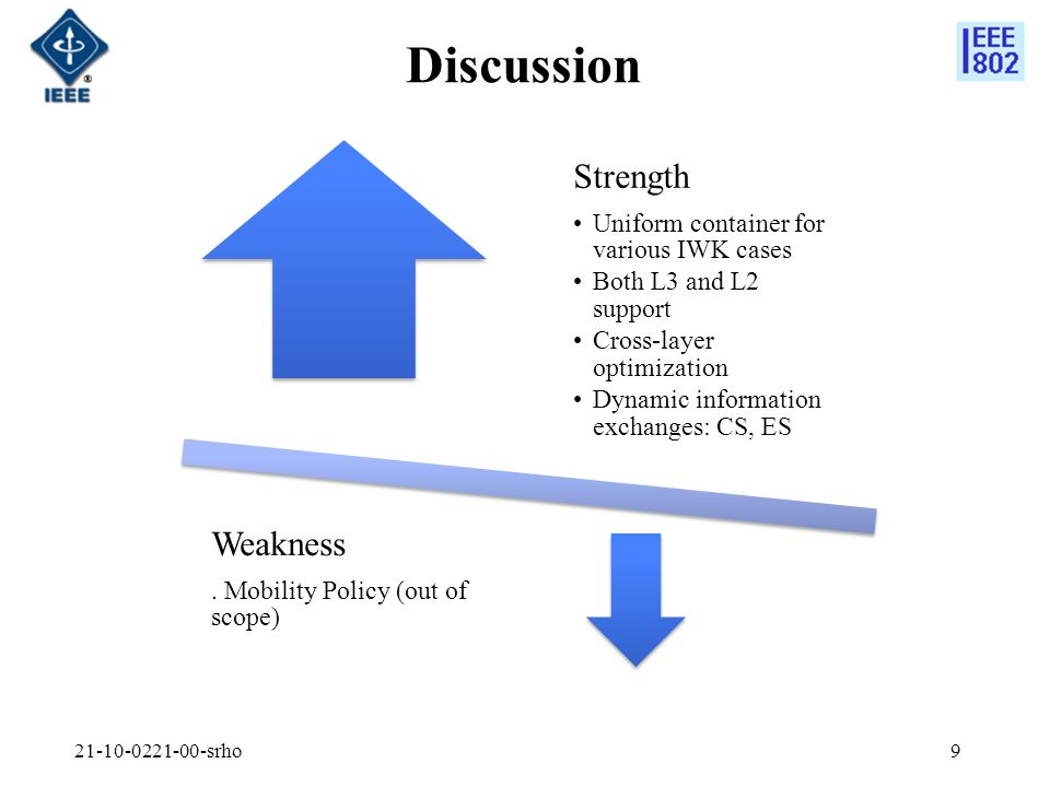 Discussion Strength Uniform container for various IWK cases Both L3 and L2 support Cross-layer optimization Dynamic information exchanges: CS, ES Weakness.