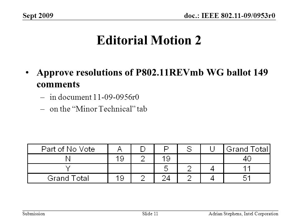 doc.: IEEE 802.11-09/0953r0 Submission Sept 2009 Adrian Stephens, Intel CorporationSlide 11 Editorial Motion 2 Approve resolutions of P802.11REVmb WG ballot 149 comments –in document 11-09-0956r0 –on the Minor Technical tab