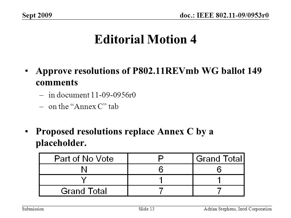 doc.: IEEE 802.11-09/0953r0 Submission Sept 2009 Adrian Stephens, Intel CorporationSlide 13 Editorial Motion 4 Approve resolutions of P802.11REVmb WG