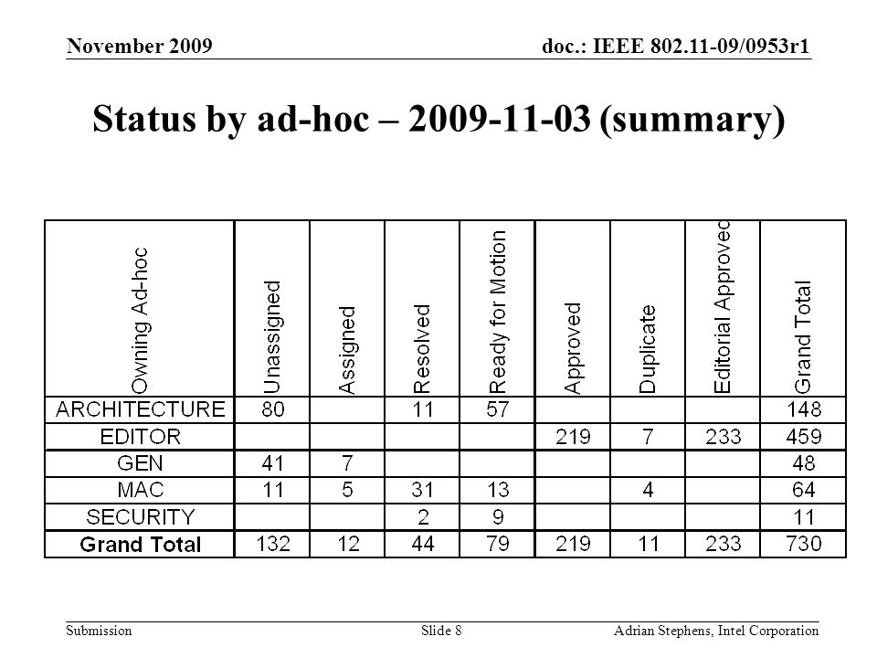 doc.: IEEE 802.11-09/0953r1 Submission November 2009 Adrian Stephens, Intel CorporationSlide 8 Status by ad-hoc – 2009-11-03 (summary)