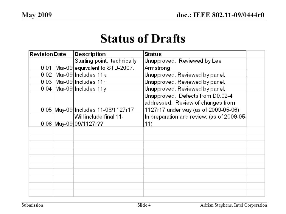 doc.: IEEE 802.11-09/0444r0 Submission May 2009 Adrian Stephens, Intel CorporationSlide 4 Status of Drafts
