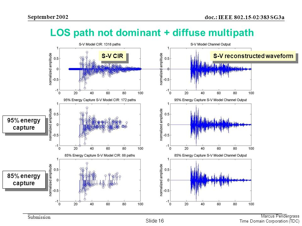 doc.: IEEE 802.15-02/383 SG3a Submission Marcus Pendergrass Time Domain Corporation (TDC) September 2002 LOS path not dominant + diffuse multipath S-V CIR 95% energy capture 85% energy capture S-V reconstructed waveform Slide 16