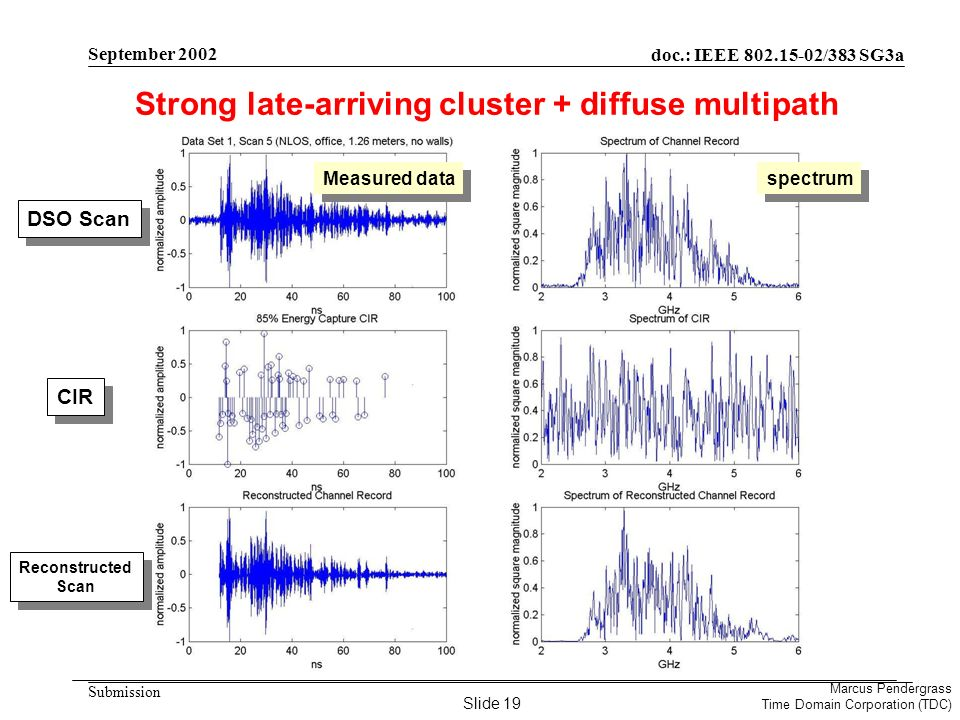 doc.: IEEE 802.15-02/383 SG3a Submission Marcus Pendergrass Time Domain Corporation (TDC) September 2002 Strong late-arriving cluster + diffuse multipath DSO Scan CIR Reconstructed Scan Measured data spectrum Slide 19