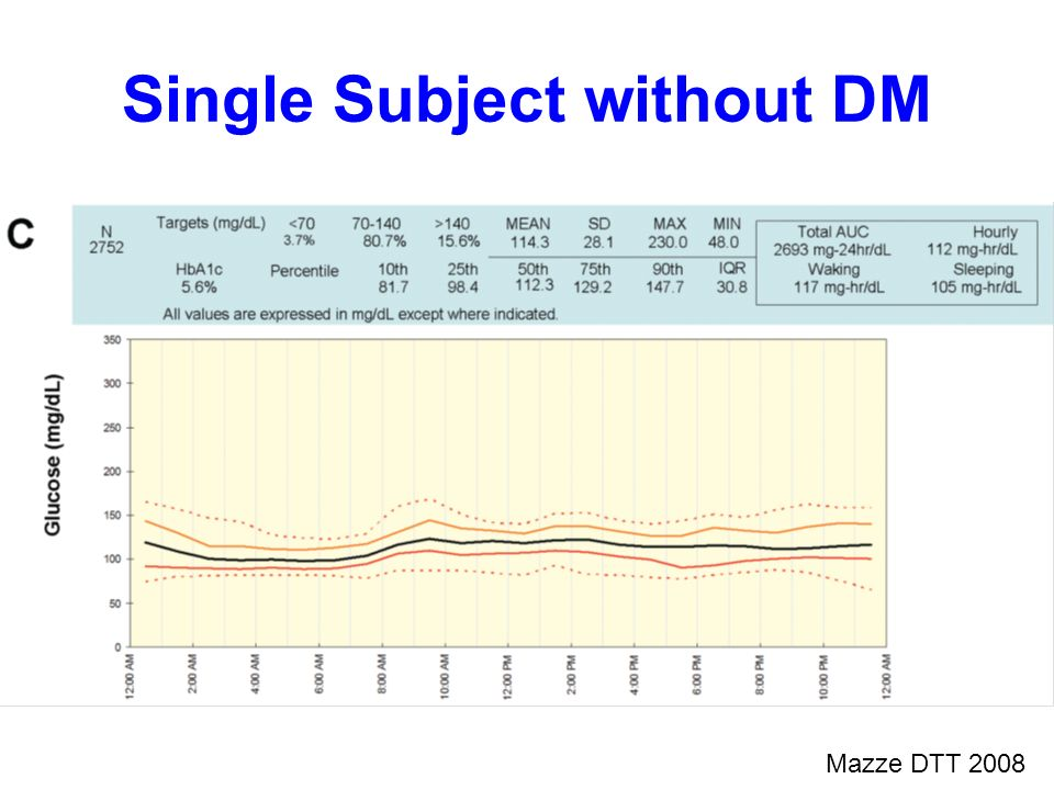 Mazze DTT 2008 Single Subject without DM