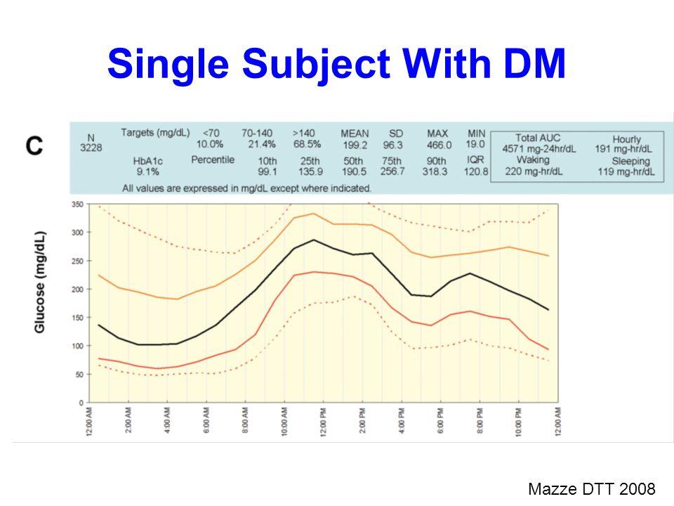 Mazze DTT 2008 Single Subject With DM