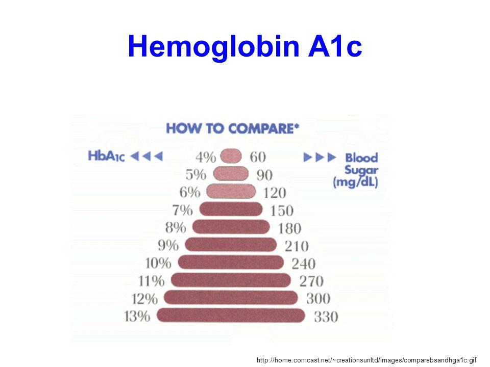 Hemoglobin A1c http://home.comcast.net/~creationsunltd/images/comparebsandhga1c.gif