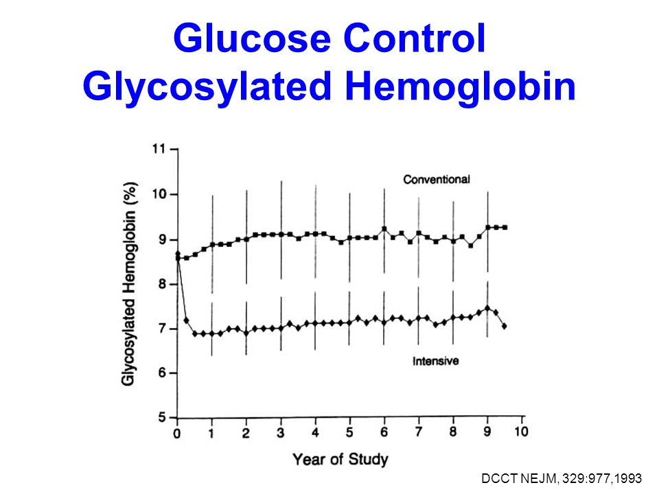 Glucose Control Glycosylated Hemoglobin DCCT NEJM, 329:977,1993