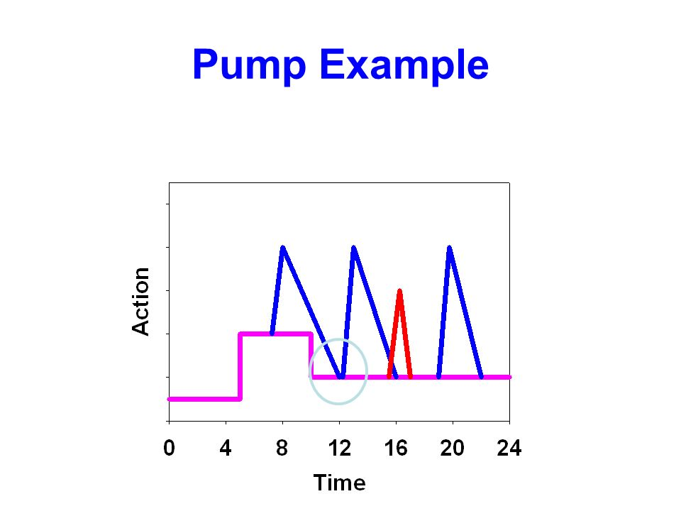 Pump Example