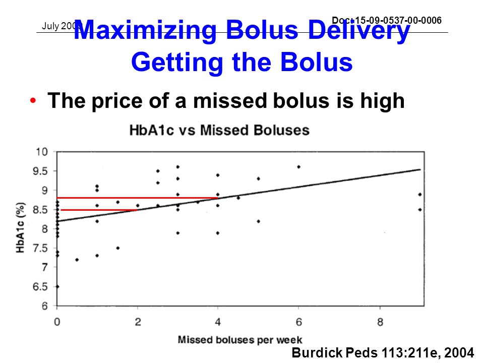 July 2009 Darrell M. Wilson, MD (Stanford)Slide 30Submission Doc: 15-09-0537-00-0006 Maximizing Bolus Delivery Getting the Bolus The price of a missed
