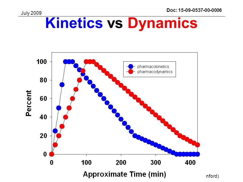 July 2009 Darrell M. Wilson, MD (Stanford)Slide 31Submission Doc: 15-09-0537-00-0006 Kinetics vs Dynamics