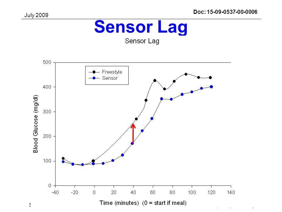 July 2009 Darrell M. Wilson, MD (Stanford)Slide 33Submission Doc: 15-09-0537-00-0006 Sensor Lag