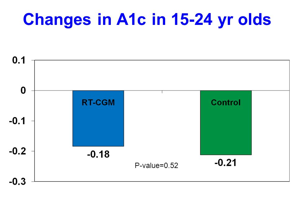 Changes in A1c in yr olds P-value=0.52