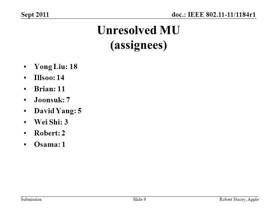 doc.: IEEE 802.11-11/1184r1 Submission Unresolved MU (assignees) Yong Liu: 18 Illsoo: 14 Brian: 11 Joonsuk: 7 David Yang: 5 Wei Shi: 3 Robert: 2 Osama