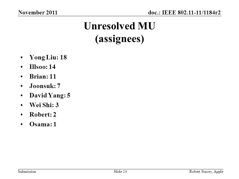 doc.: IEEE 802.11-11/1184r2 Submission Unresolved MU (assignees) Yong Liu: 18 Illsoo: 14 Brian: 11 Joonsuk: 7 David Yang: 5 Wei Shi: 3 Robert: 2 Osama: 1 November 2011 Robert Stacey, AppleSlide 14