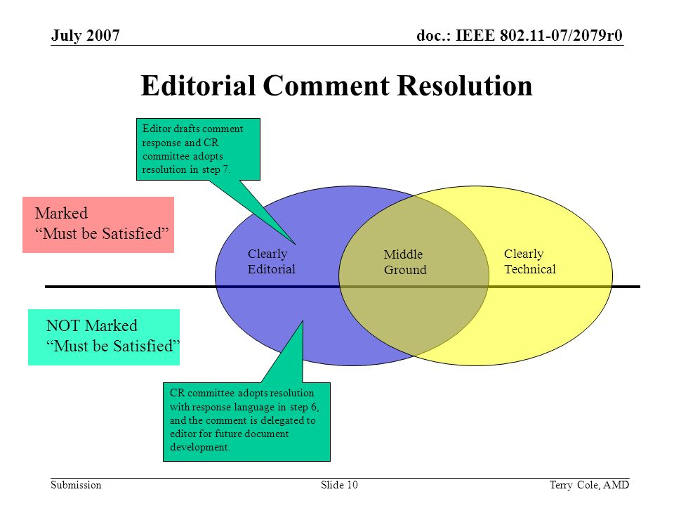 doc.: IEEE 802.11-07/2079r0 Submission July 2007 Terry Cole, AMDSlide 10 Editorial Comment Resolution Marked Must be Satisfied NOT Marked Must be Satisfied Clearly Technical Clearly Editorial Middle Ground CR committee adopts resolution with response language in step 6, and the comment is delegated to editor for future document development.