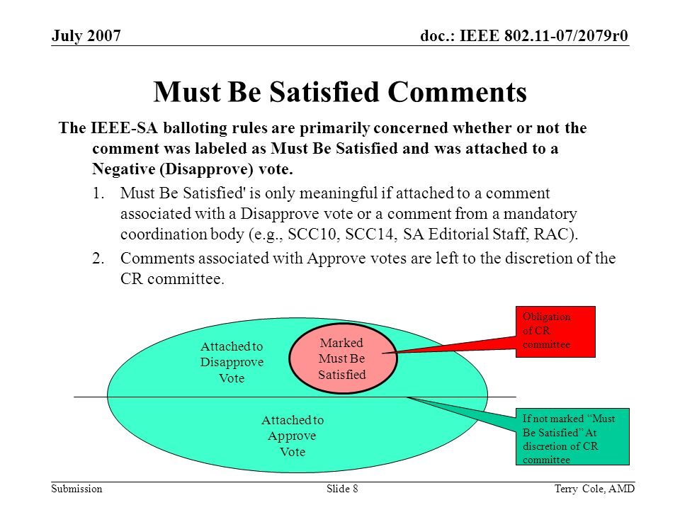 doc.: IEEE /2079r0 Submission July 2007 Terry Cole, AMDSlide 8 Must Be Satisfied Comments The IEEE-SA balloting rules are primarily concerned whether or not the comment was labeled as Must Be Satisfied and was attached to a Negative (Disapprove) vote.