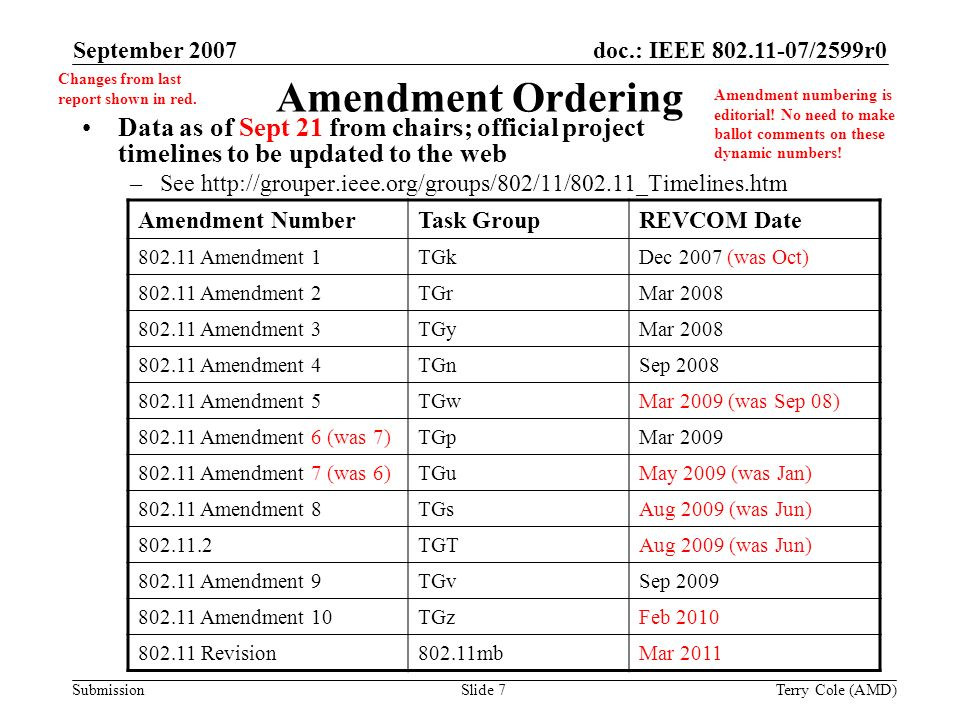 Submission doc.: IEEE /2599r0September 2007 Terry Cole (AMD)Slide 7 Amendment Ordering Data as of Sept 21 from chairs; official project timelines to be updated to the web –See   Amendment numbering is editorial.