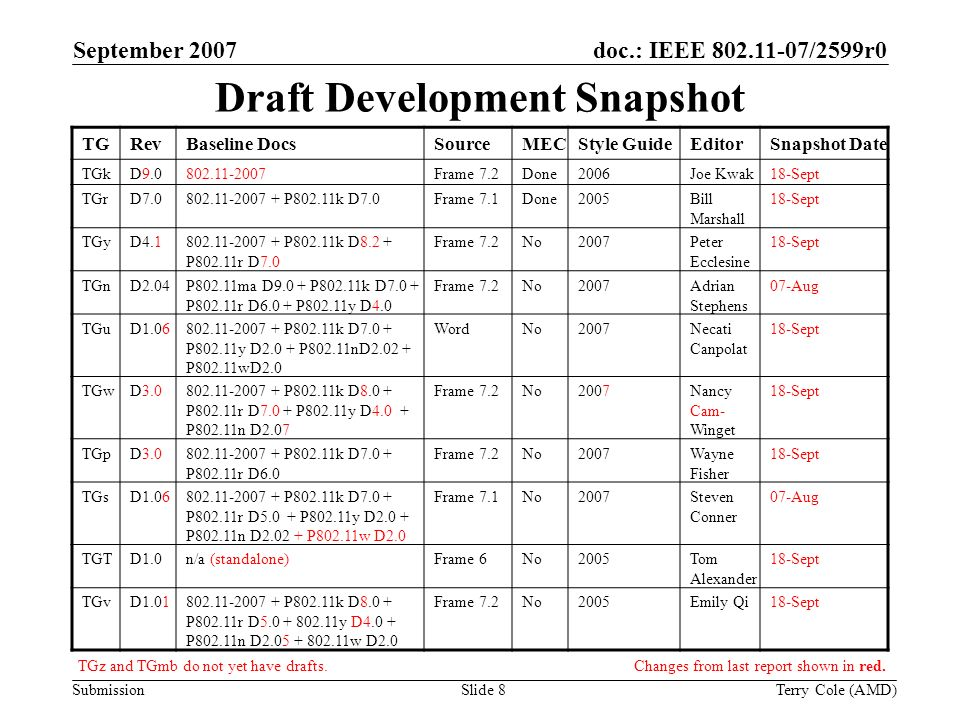 Submission doc.: IEEE /2599r0September 2007 Terry Cole (AMD)Slide 8 Draft Development Snapshot TGRevBaseline DocsSourceMECStyle GuideEditorSnapshot Date TGkD Frame 7.2Done2006Joe Kwak18-Sept TGrD P802.11k D7.0Frame 7.1Done2005Bill Marshall 18-Sept TGyD P802.11k D8.2 + P802.11r D7.0 Frame 7.2No2007Peter Ecclesine 18-Sept TGnD2.04P802.11ma D9.0 + P802.11k D7.0 + P802.11r D6.0 + P802.11y D4.0 Frame 7.2No2007Adrian Stephens 07-Aug TGuD P802.11k D7.0 + P802.11y D2.0 + P802.11nD P802.11wD2.0 WordNo2007Necati Canpolat 18-Sept TGwD P802.11k D8.0 + P802.11r D7.0 + P802.11y D4.0 + P802.11n D2.07 Frame 7.2No2007Nancy Cam- Winget 18-Sept TGpD P802.11k D7.0 + P802.11r D6.0 Frame 7.2No2007Wayne Fisher 18-Sept TGsD P802.11k D7.0 + P802.11r D5.0 + P802.11y D2.0 + P802.11n D P802.11w D2.0 Frame 7.1No2007Steven Conner 07-Aug TGTD1.0n/a (standalone)Frame 6No2005Tom Alexander 18-Sept TGvD P802.11k D8.0 + P802.11r D y D4.0 + P802.11n D w D2.0 Frame 7.2No2005Emily Qi18-Sept TGz and TGmb do not yet have drafts.Changes from last report shown in red.