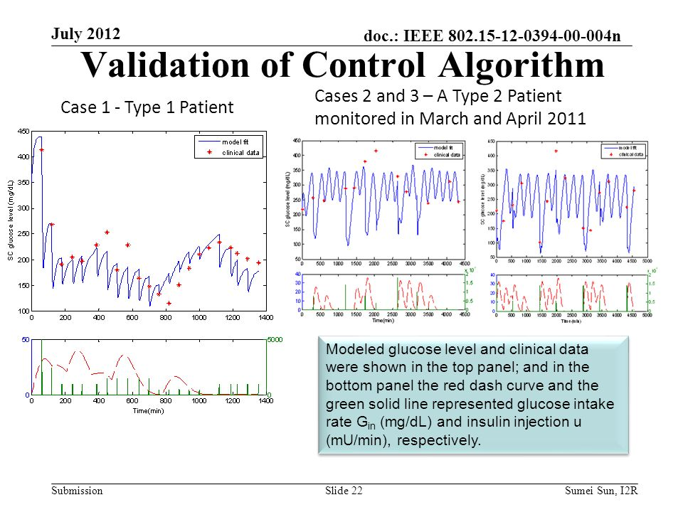 doc.: IEEE n Submission Validation of Control Algorithm Case 1 - Type 1 Patient Cases 2 and 3 – A Type 2 Patient monitored in March and April 2011 Modeled glucose level and clinical data were shown in the top panel; and in the bottom panel the red dash curve and the green solid line represented glucose intake rate G in (mg/dL) and insulin injection u (mU/min), respectively.