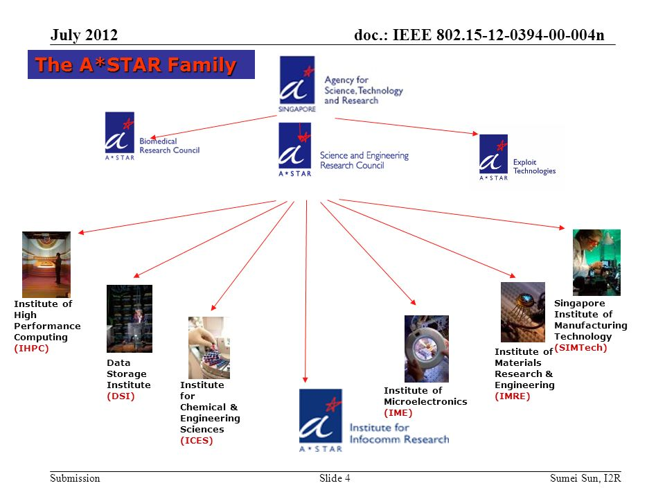doc.: IEEE n Submission Singapore Institute of Manufacturing Technology (SIMTech) Institute of High Performance Computing (IHPC) Institute of Materials Research & Engineering (IMRE) Institute of Microelectronics (IME) Institute for Chemical & Engineering Sciences (ICES) Data Storage Institute (DSI) The A*STAR Family July 2012 Slide 4Sumei Sun, I2R