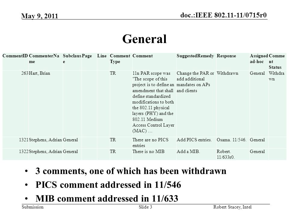 doc.:IEEE 802.11-11/0715r0 Submission Robert Stacey, Intel May 9, 2011 MAC OwnerDocumentTopicNumber of Comments Allan Zhu11/606TXOP sharing17 Jason?9.9.1.4 Multiple frame transmission in EDCA TXOP12 Allan Zhu?TXOP Power Save8 Matt?GCMP1 Illsoo11/701PLME interface for Partial AID1 Illsoo11/701Association ID present in all TDLS frames1 Jarkko?CF-End1 Matt?Frame list carrying VHT element1 Osama?RD protocol2 Reza?Operating Mode Notification1 Robert?Misc frame formats5 Simone11/344r09.7e Group ID2 Yusuke11/596r4A-MPDU2 Various resolved by other comments but not approved yet 1 Slide 4