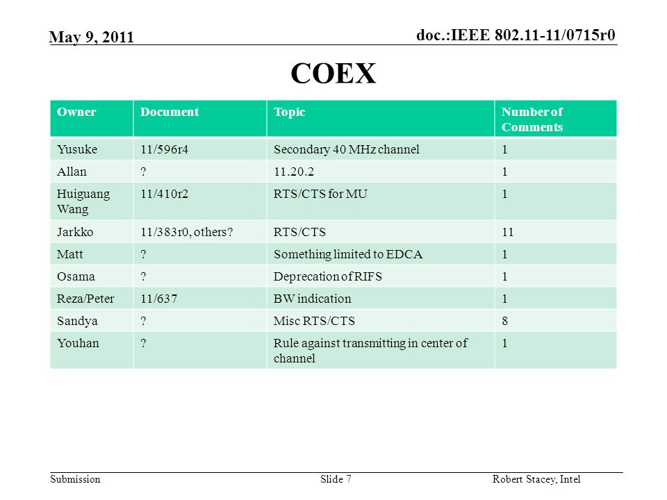doc.:IEEE /0715r0 Submission Robert Stacey, Intel May 9, 2011 COEX Slide 7 OwnerDocumentTopicNumber of Comments Yusuke11/596r4Secondary 40 MHz channel1 Allan Huiguang Wang 11/410r2RTS/CTS for MU1 Jarkko11/383r0, others RTS/CTS11 Matt Something limited to EDCA1 Osama Deprecation of RIFS1 Reza/Peter11/637BW indication1 Sandya Misc RTS/CTS8 Youhan Rule against transmitting in center of channel 1