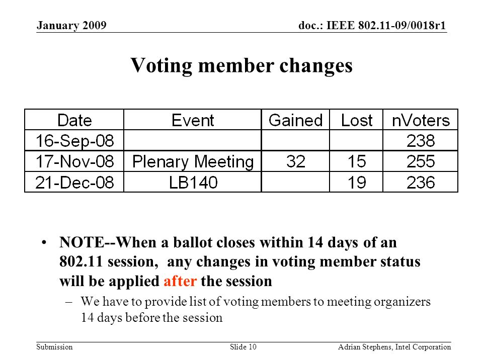 doc.: IEEE 802.11-09/0018r1 Submission January 2009 Adrian Stephens, Intel CorporationSlide 10 Voting member changes NOTE--When a ballot closes within 14 days of an 802.11 session, any changes in voting member status will be applied after the session –We have to provide list of voting members to meeting organizers 14 days before the session