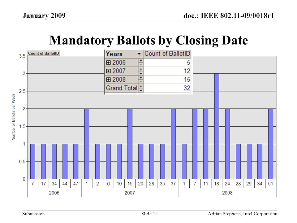 doc.: IEEE 802.11-09/0018r1 Submission January 2009 Adrian Stephens, Intel CorporationSlide 15 Mandatory Ballots by Closing Date