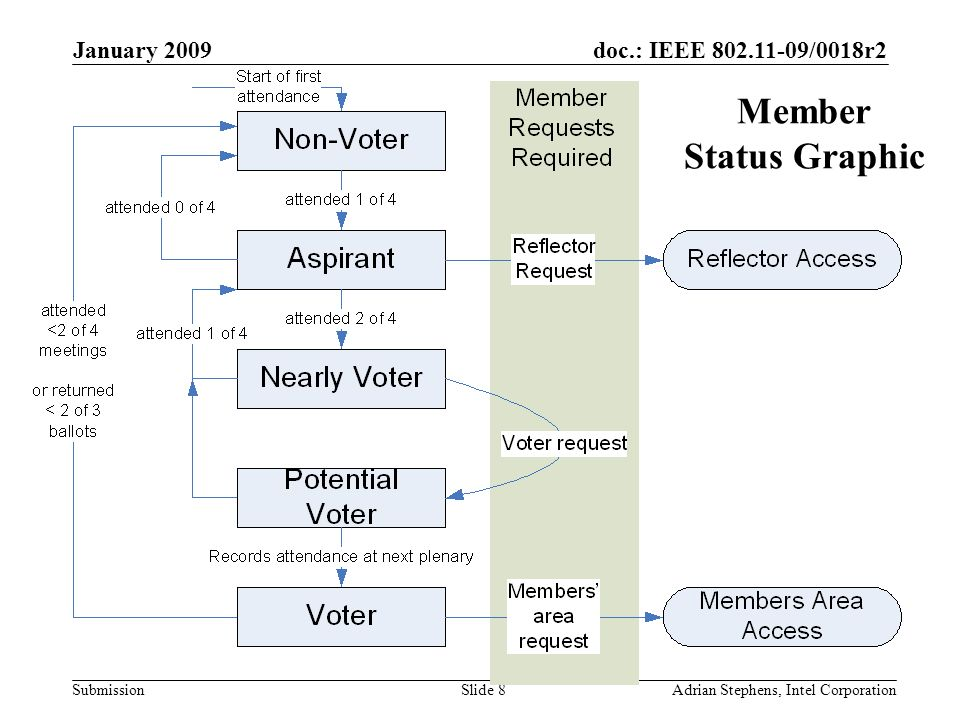 doc.: IEEE 802.11-09/0018r2 Submission January 2009 Adrian Stephens, Intel CorporationSlide 9 Requesting Voting Membership Members who are Nearly Voter must request to become a Potential Voter at least 14 days before a plenary session.