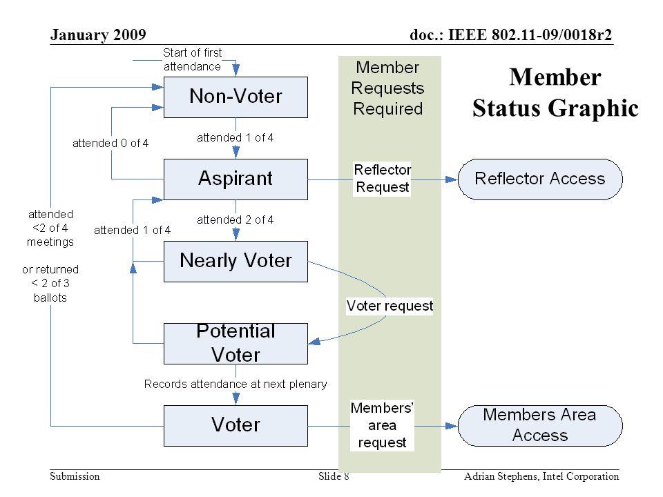 doc.: IEEE 802.11-09/0018r2 Submission January 2009 Adrian Stephens, Intel CorporationSlide 29 Documentation