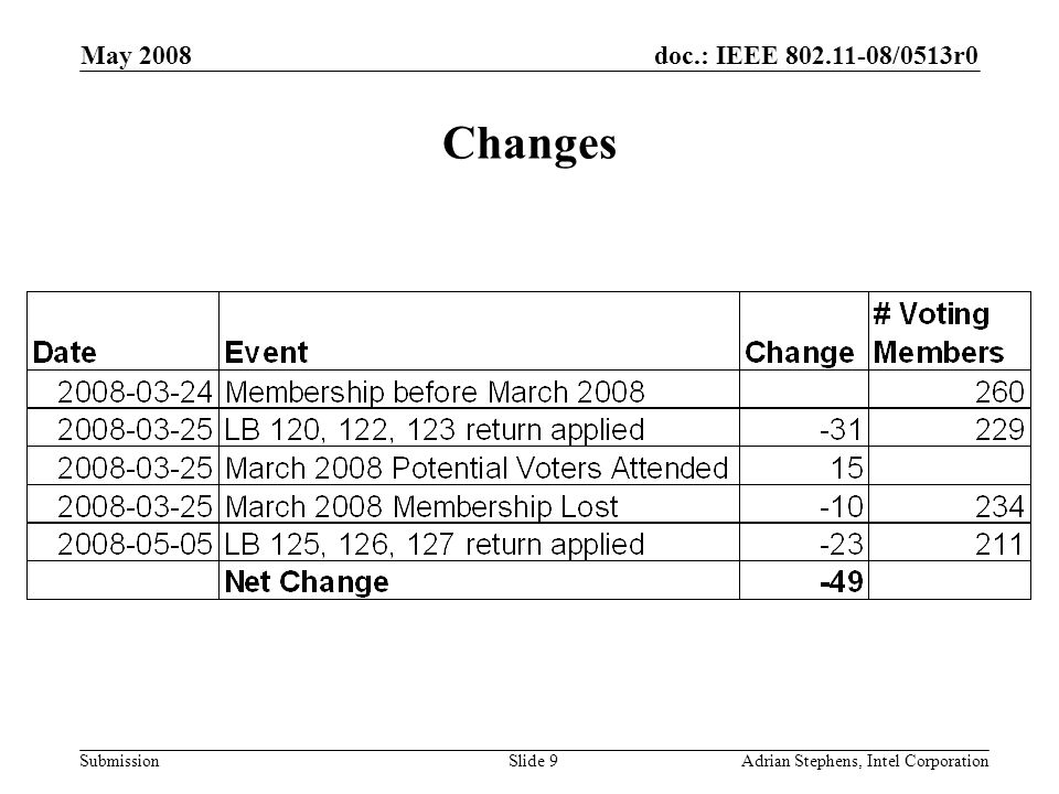 doc.: IEEE 802.11-08/0513r0 Submission May 2008 Adrian Stephens, Intel CorporationSlide 9 Changes