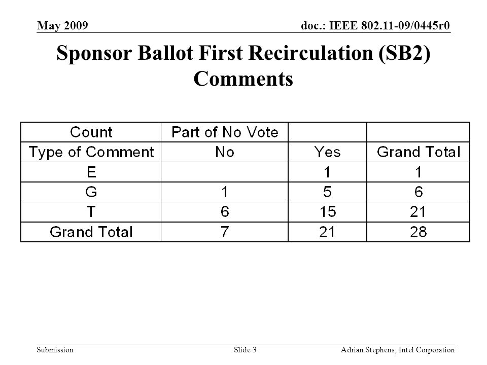 doc.: IEEE 802.11-09/0445r0 Submission May 2009 Adrian Stephens, Intel CorporationSlide 3 Sponsor Ballot First Recirculation (SB2) Comments