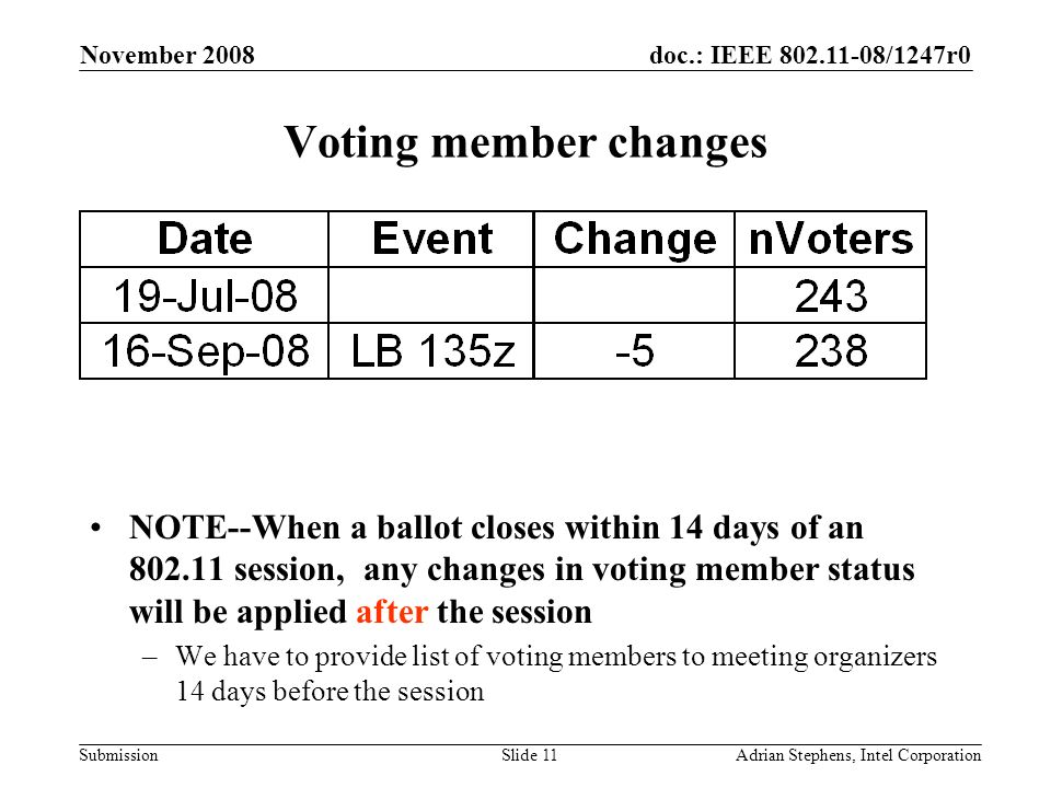 doc.: IEEE 802.11-08/1247r0 Submission November 2008 Adrian Stephens, Intel CorporationSlide 11 Voting member changes NOTE--When a ballot closes within 14 days of an 802.11 session, any changes in voting member status will be applied after the session –We have to provide list of voting members to meeting organizers 14 days before the session
