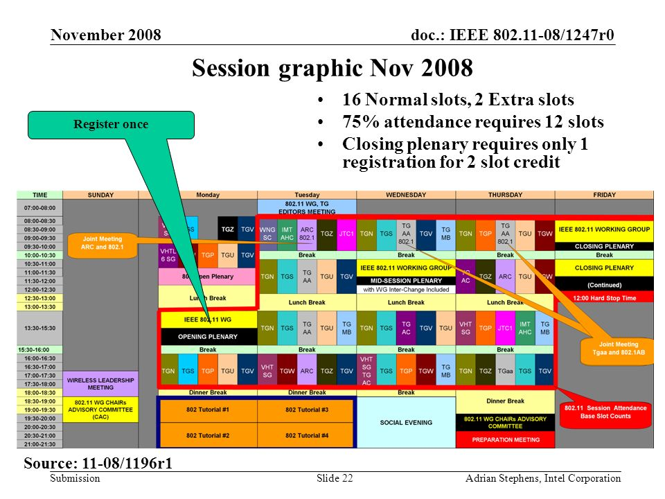 doc.: IEEE 802.11-08/1247r0 Submission November 2008 Adrian Stephens, Intel CorporationSlide 22 Session graphic Nov 2008 16 Normal slots, 2 Extra slots 75% attendance requires 12 slots Closing plenary requires only 1 registration for 2 slot credit Register once Source: 11-08/1196r1