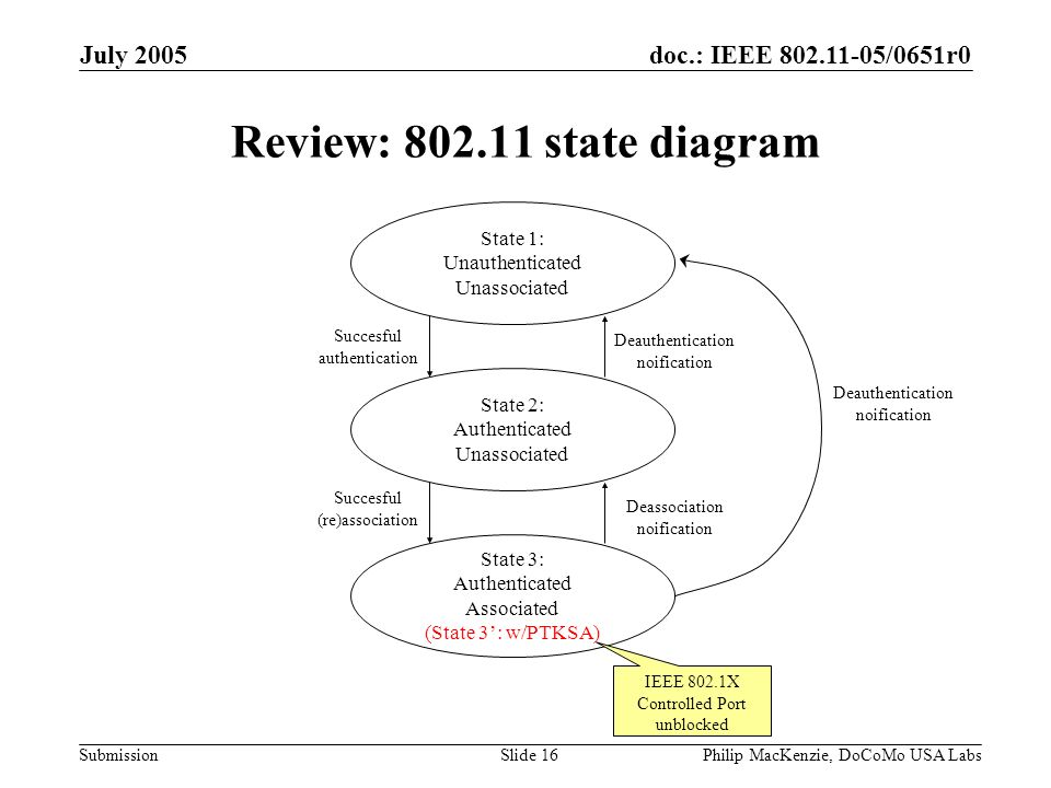 doc.: IEEE 802.11-05/0651r0 Submission July 2005 Philip MacKenzie, DoCoMo USA LabsSlide 16 Review: 802.11 state diagram State 1: Unauthenticated Unass