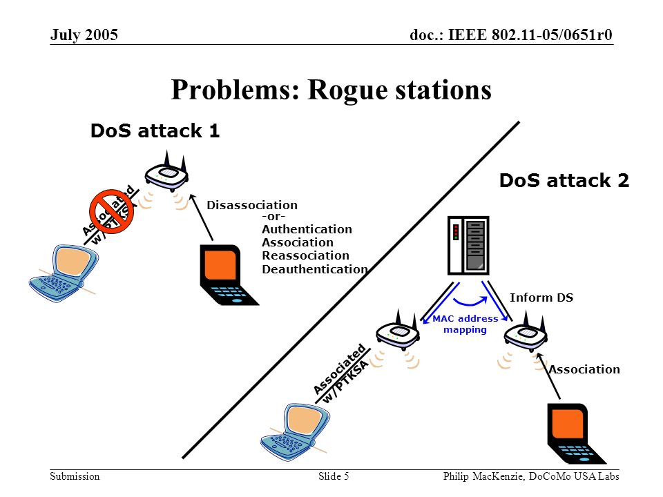 doc.: IEEE 802.11-05/0651r0 Submission July 2005 Philip MacKenzie, DoCoMo USA LabsSlide 5 Problems: Rogue stations Associated w/PTKSA Disassociation -