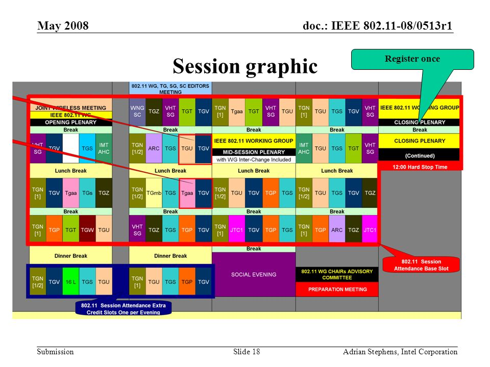 doc.: IEEE /0513r1 Submission May 2008 Adrian Stephens, Intel CorporationSlide 18 Session graphic Register once