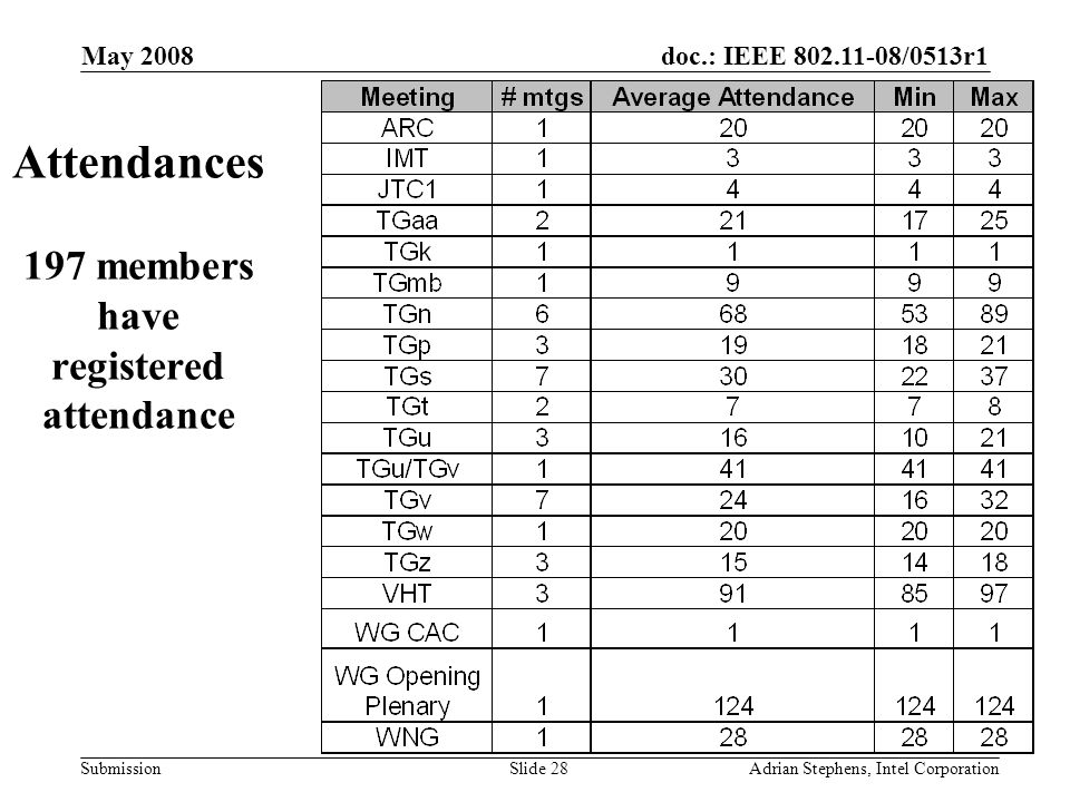 doc.: IEEE /0513r1 Submission May 2008 Adrian Stephens, Intel CorporationSlide 28 Attendances 197 members have registered attendance