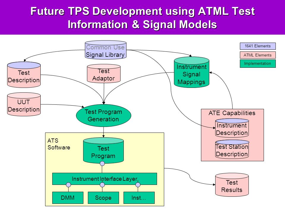 Future TPS Development using ATML Test Information & Signal Models Instrument Interface Layer Test Description Test Program Generation Common Use Signal Library ATE Capabilities Instrument Description Test Station Description Test Adaptor Test Program Instrument Signal Mappings DMMScopeInst… 1641 Elements ATML Elements Implementation UUT Description ATS Software Test Results