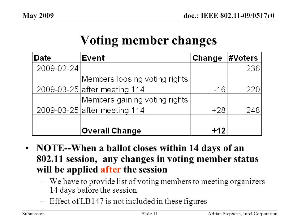 doc.: IEEE 802.11-09/0517r0 Submission May 2009 Adrian Stephens, Intel CorporationSlide 11 Voting member changes NOTE--When a ballot closes within 14